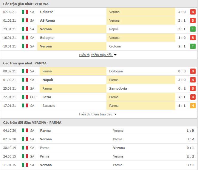 Thành tích đối đầu Verona vs Parma