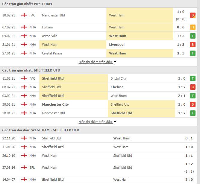 Thành tích đối đầu West Ham vs Sheffield United