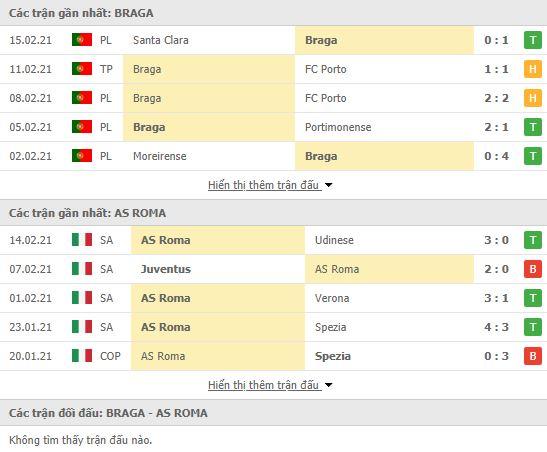 Thành tích đối đầu Sporting Braga vs AS Roma