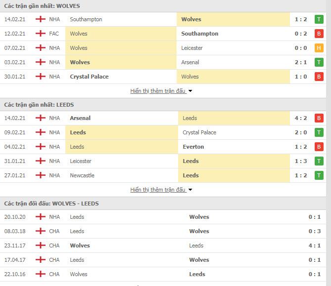 Thành tích đối đầu Wolves vs Leeds
