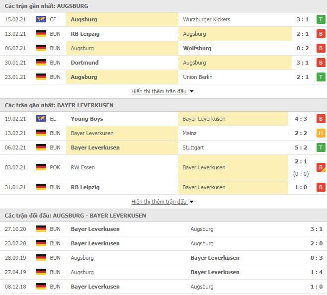 Thành tích đối đầu Augsburg vs Bayer Leverkusen