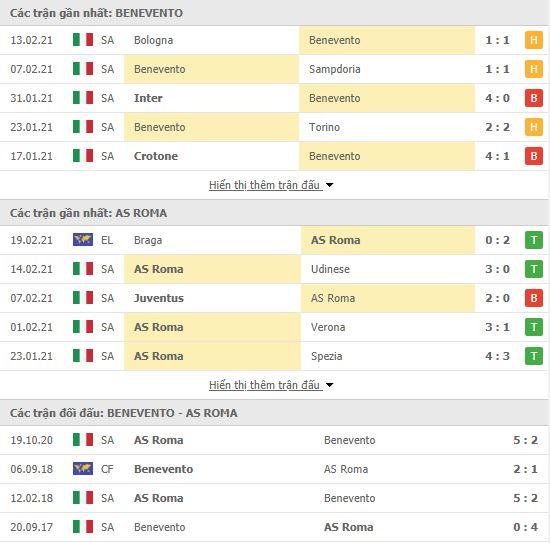 Thành tích đối đầu Benevento vs AS Roma