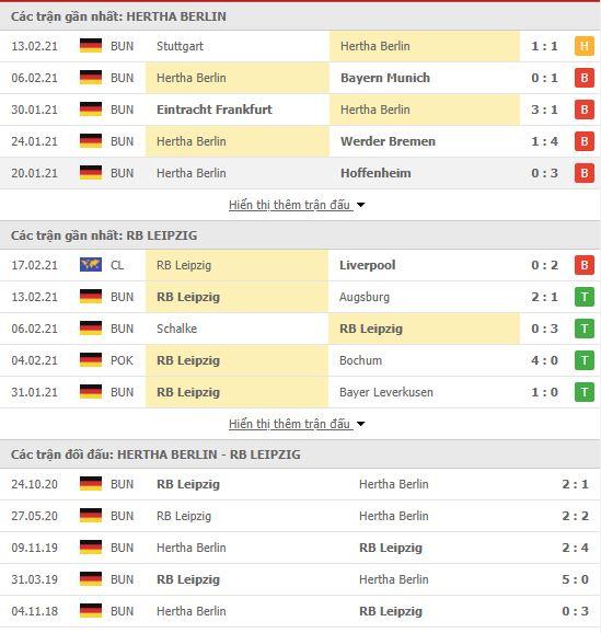 Thành tích đối đầu Hertha Berlin vs RB Leipzig