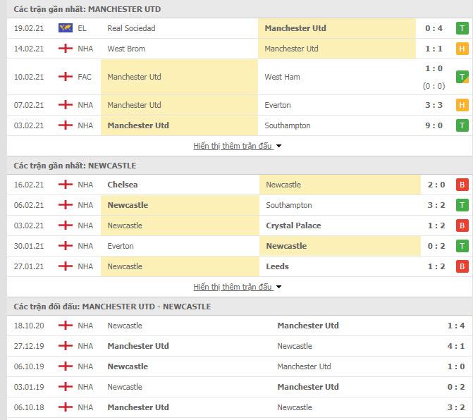 Thành tích đối đầu MU vs Newcastle