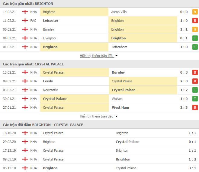 Thành tích đối đầu Brighton vs Crystal Palace
