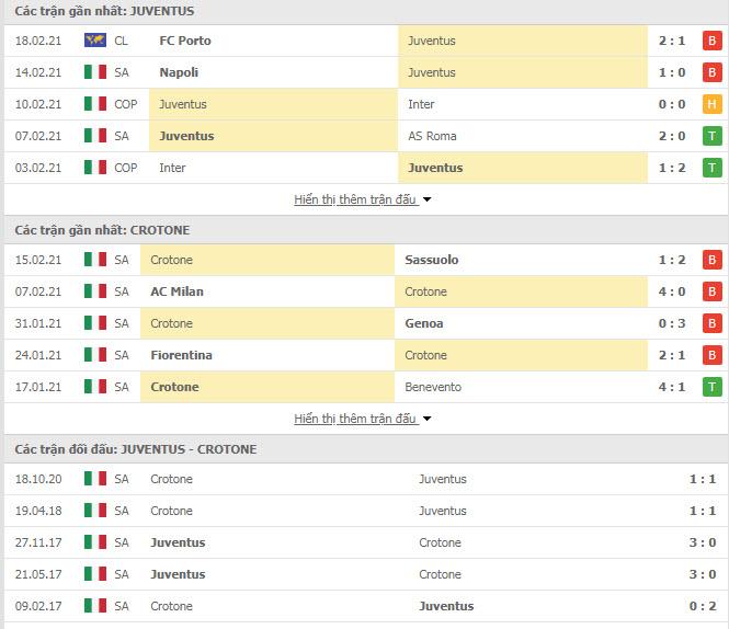 Thành tích đối đầu Juventus vs Crotone