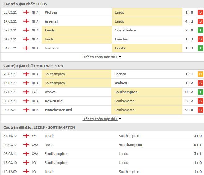 Thành tích đối đầu Leeds vs Southampton