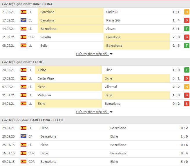 Thành tích đối đầu Barcelona vs Elche