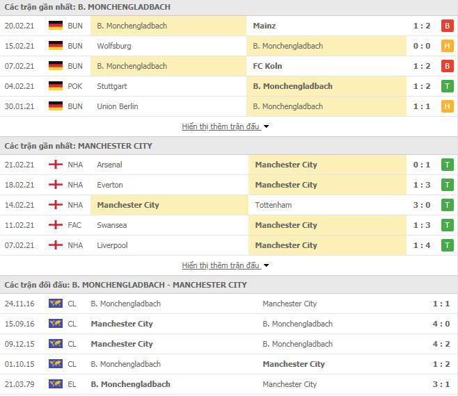 Kubet Thành tích đối đầu Monchengladbach vs Man City