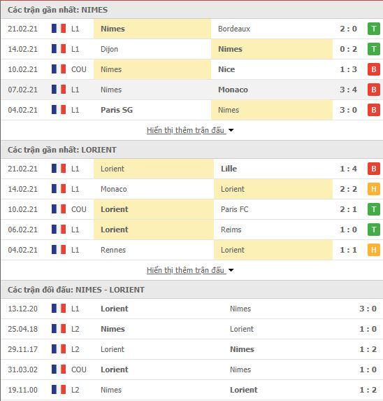 Thành tích đối đầu Nimes vs Lorient