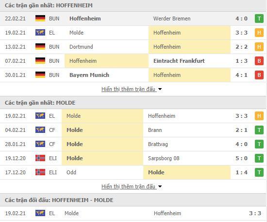 Thành tích đối đầu Hoffenheim vs Molde