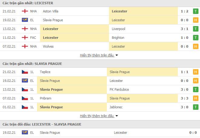 Thành tích đối đầu Leicester vs Slavia Praha