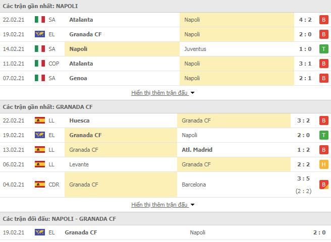Thành tích đối đầu Napoli vs Granada
