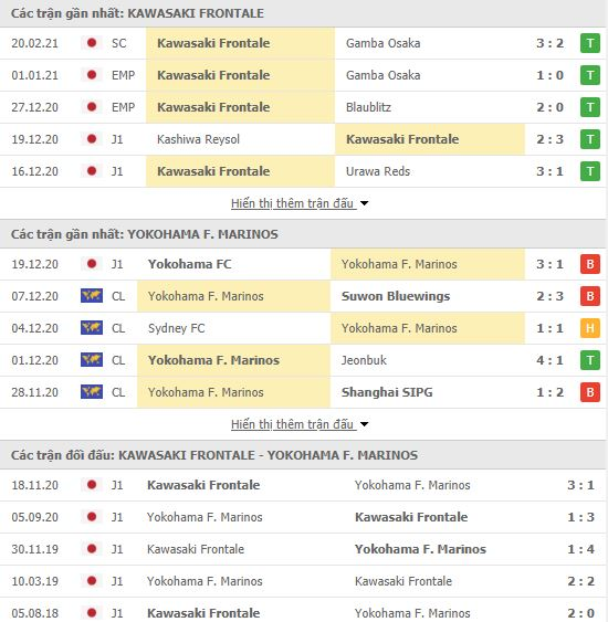Thành tích đối đầu Kawasaki Frontale vs Yokohama Marinos