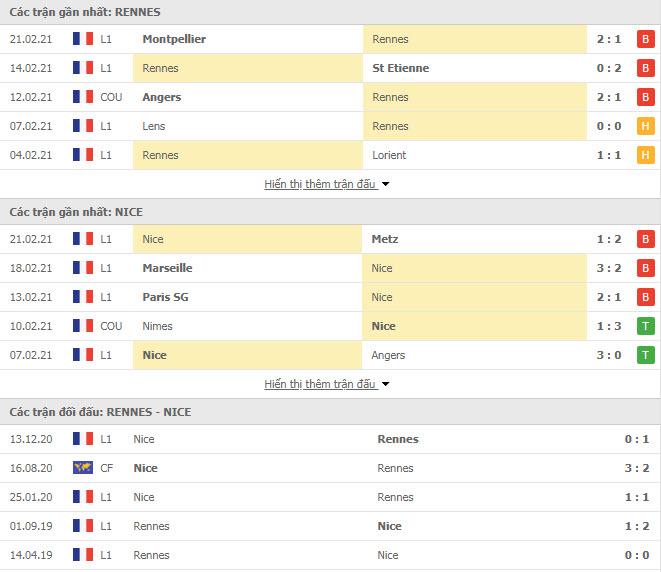 Thành tích đối đầu Rennes vs Nice