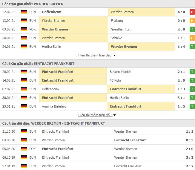Thành tích đối đầu Werder Bremen vs Eintracht Frankfurt