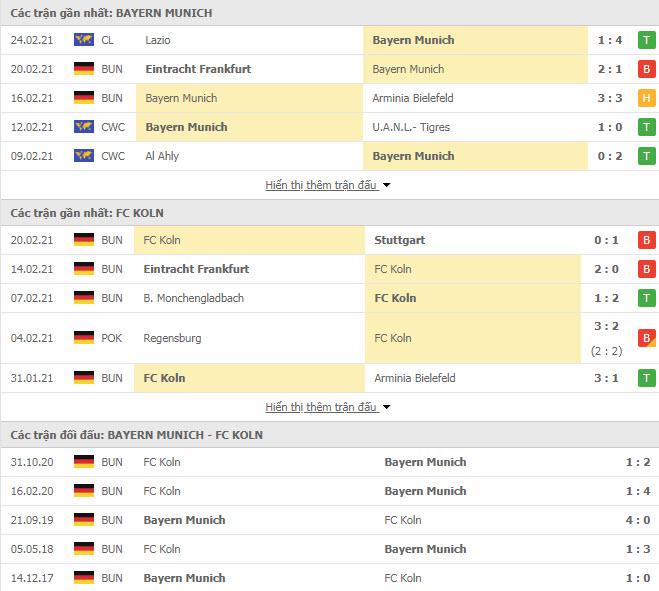 Thành tích đối đầu Bayern Munich vs FC Koln