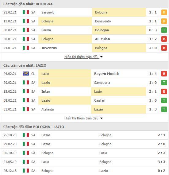 Thành tích đối đầu Bologna vs Lazio