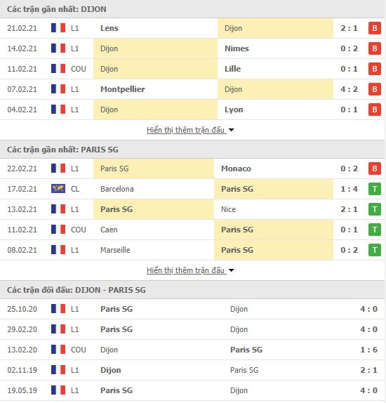 Thành tích đối đầu Dijon vs PSG