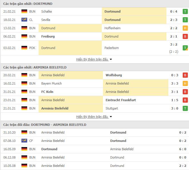 Thành tích đối đầu Dortmund vs Arminia Bielefeld