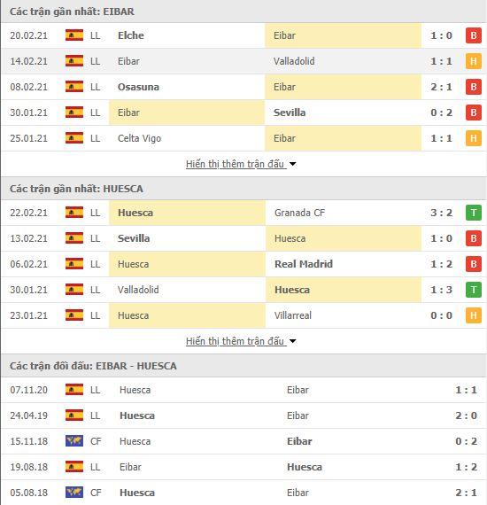 Thành tích đối đầu Eibar vs Huesca