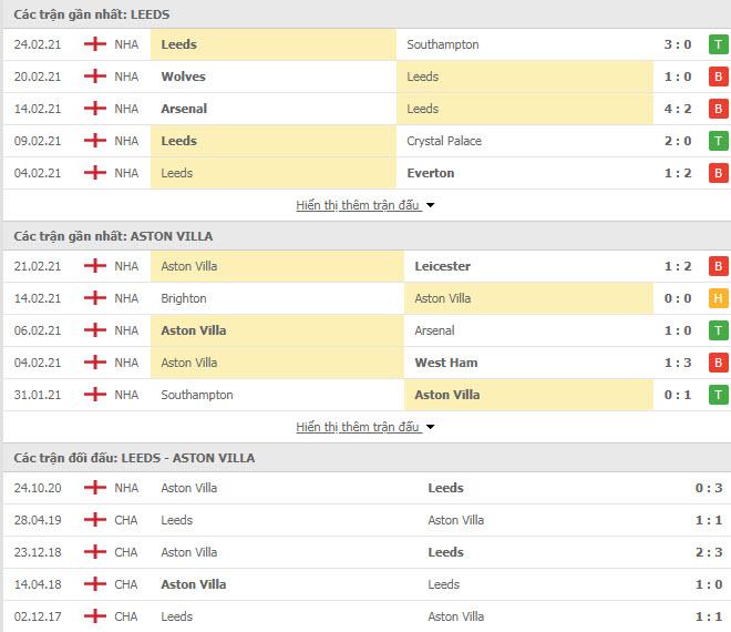 Thành tích đối đầu Leeds vs Aston Villa