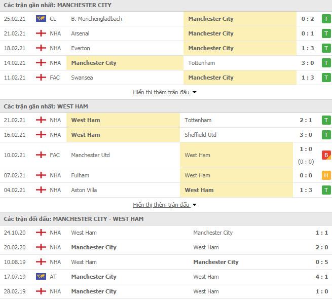 Thành tích đối đầu Man City vs West Ham