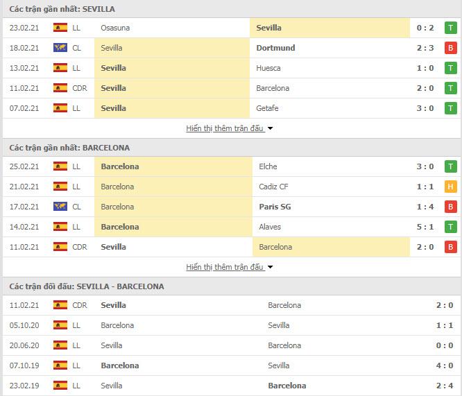 Thành tích đối đầu Sevilla vs Barcelona