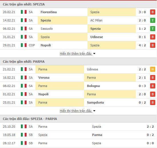 Thành tích đối đầu Spezia vs Parma