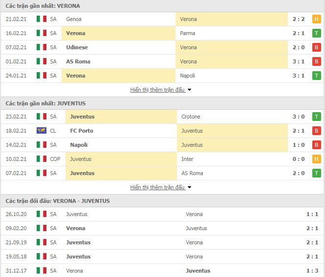 Thành tích đối đầu Verona vs Juventus