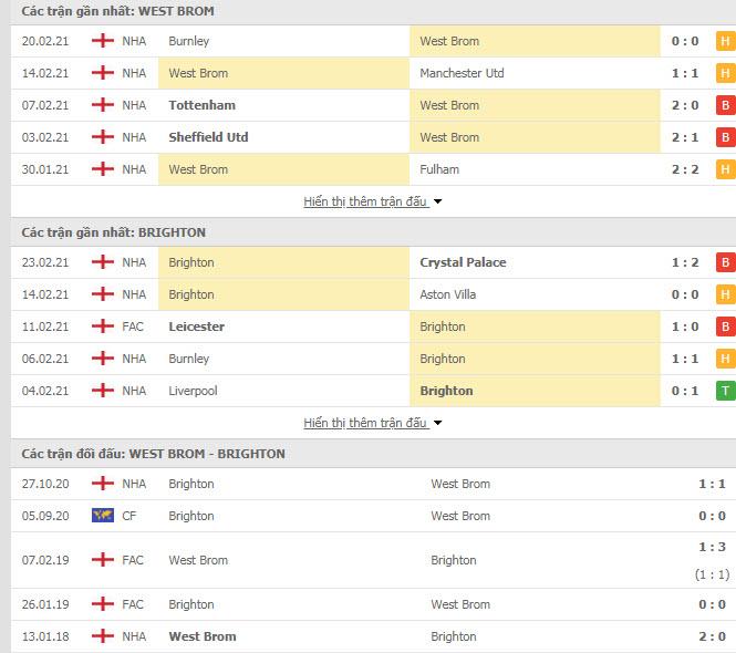 Thành tích đối đầu West Brom vs Brighton