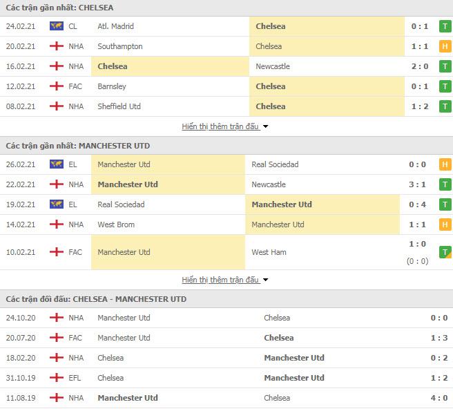 Thành tích đối đầu Chelsea vs MU