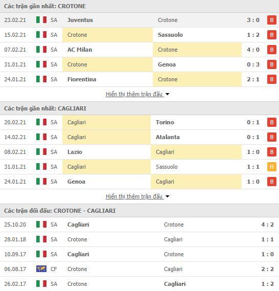 Thành tích đối đầu Crotone vs Cagliari