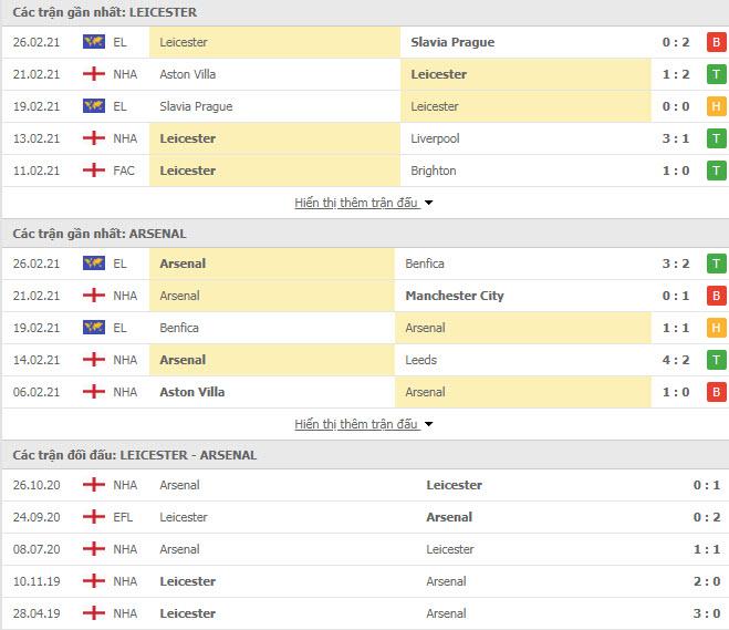 Thành tích đối đầu Leicester vs Arsenal