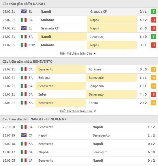 Thành tích đối đầu Napoli vs Benevento