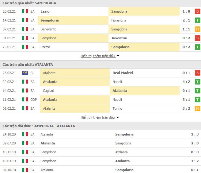Thành tích đối đầu Sampdoria vs Atalanta