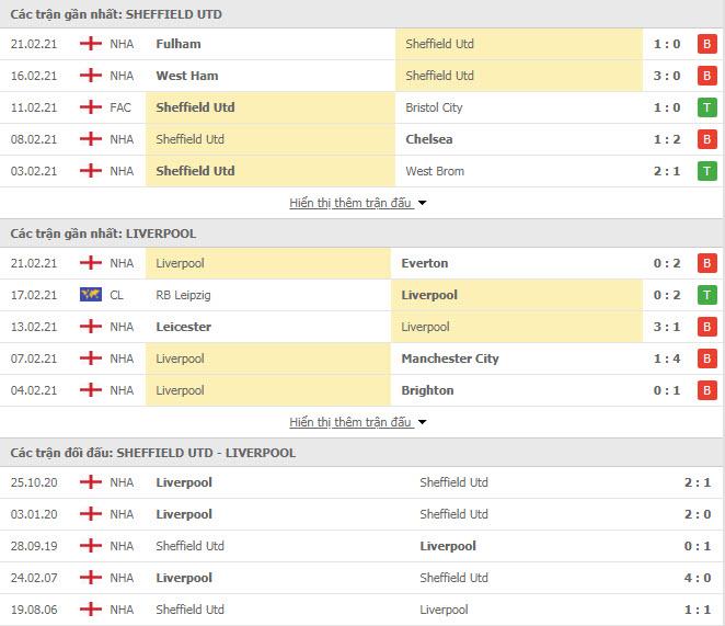 Thành tích đối đầu Sheffield United vs Liverpool