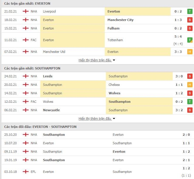 Thành tích đối đầu Everton vs Southampton