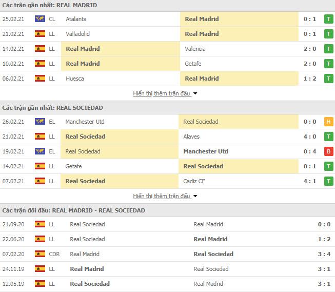 Thành tích đối đầu Real Madrid vs Real Sociedad