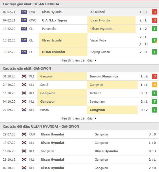 Thành tích đối đầu Ulsan Hyundai vs Gangwon