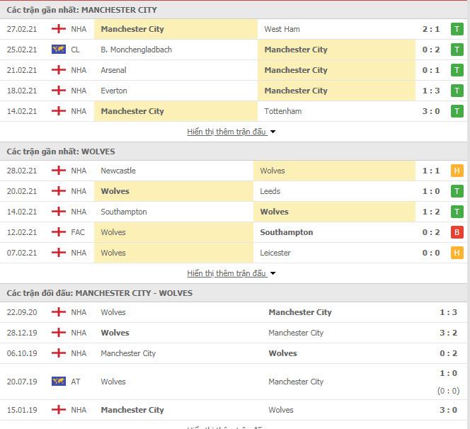 Thành tích đối đầu Man City vs Wolves