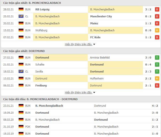 Thành tích đối đầu Monchengladbach vs Dortmund
