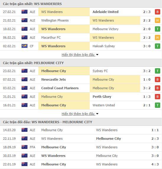 Thành tích đối đầu Western Sydney vs Melbourne City