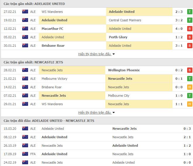Thành tích đối đầu Adelaide United vs Newcastle Jets