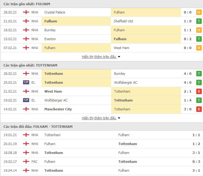 Thành tích đối đầu Fulham vs Tottenham