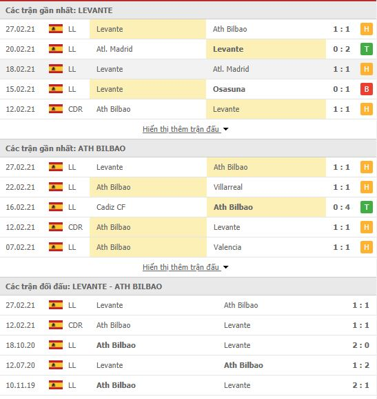 Thành tích đối đầu Levante vs Athletic Bilbao
