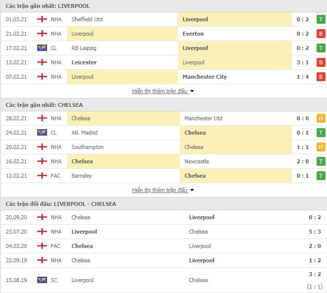 Thành tích đối đầu Liverpool vs Chelsea