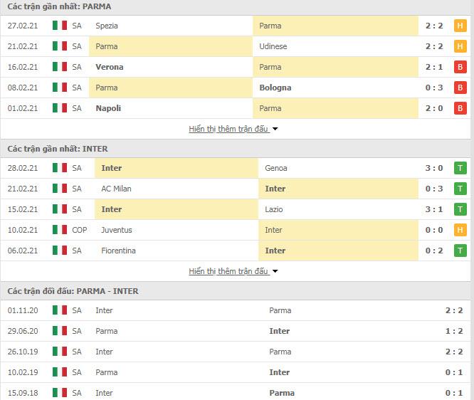 Thành tích đối đầu Parma vs Inter Milan