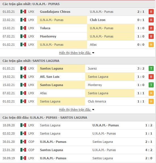 Thành tích đối đầu Pumas UNAM vs Santos Laguna