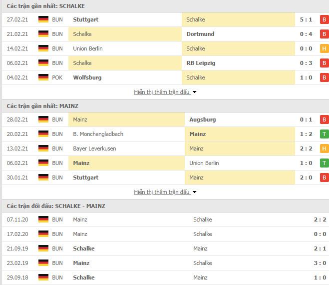 Thành tích đối đầu Schalke vs Mainz